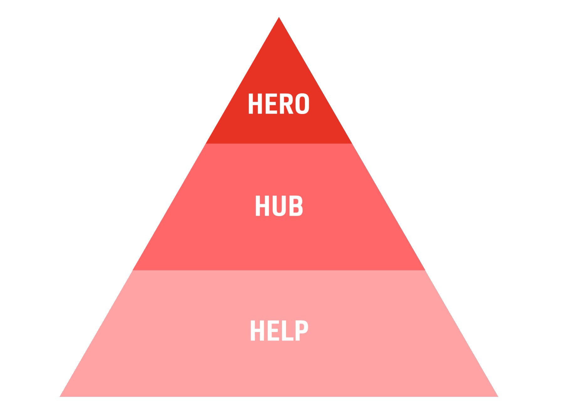 hero hub help content marketing